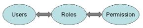4) کنترل دسترسی بر اساس نقش ها (Role Based Access Control)