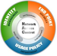 3) کنترل دسترسی شبکه (Network Access Control)